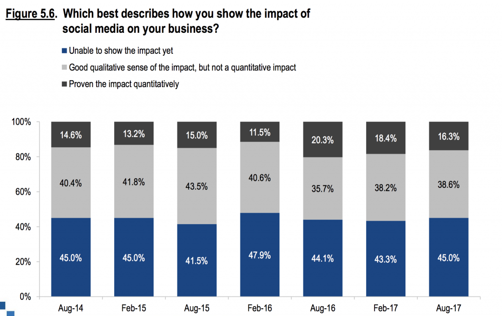 Chart Showing Your Social Media Impact