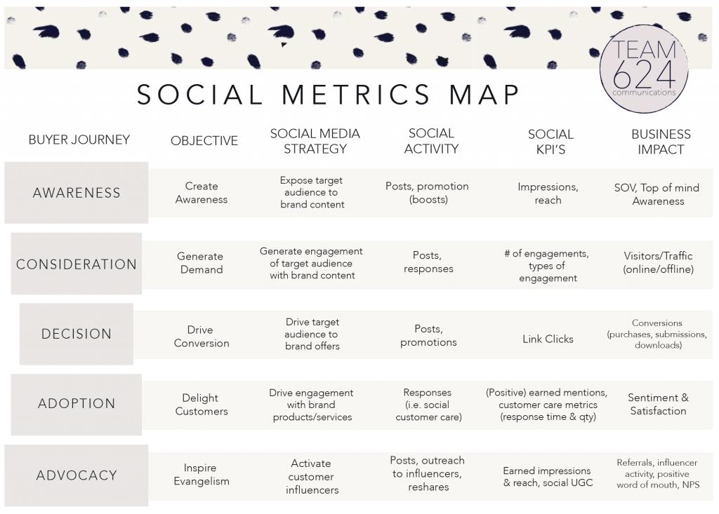 Social Media Strategy Metrics Map Chart