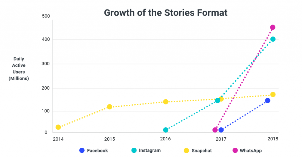 Growth of Stories Graph