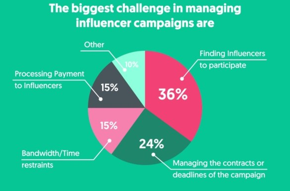 Influencer Marketing Challenges 2019