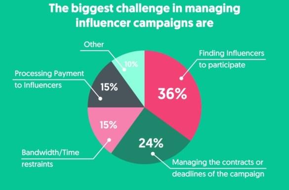 Influencer Marketing Challenges 2019