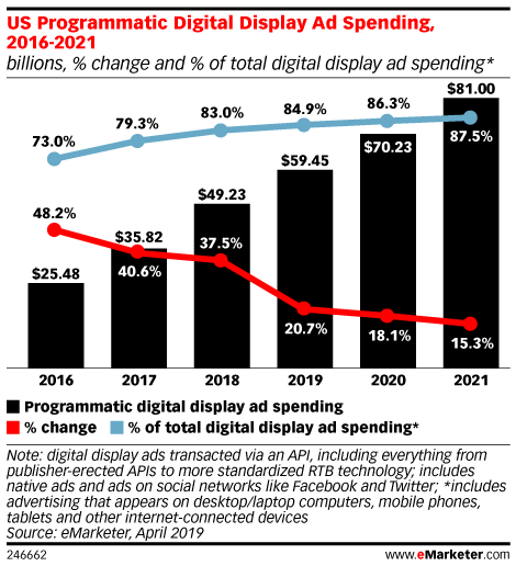 Programmatic Display Ad Spending