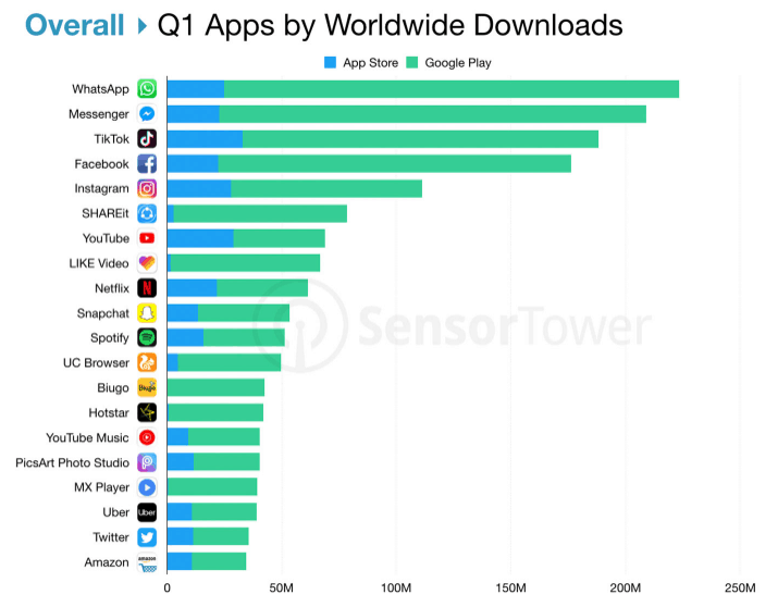 Apps by Worldwide downloads